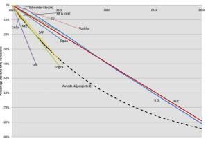 Autodesk graph