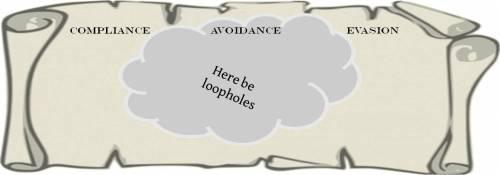 Here be loopholes